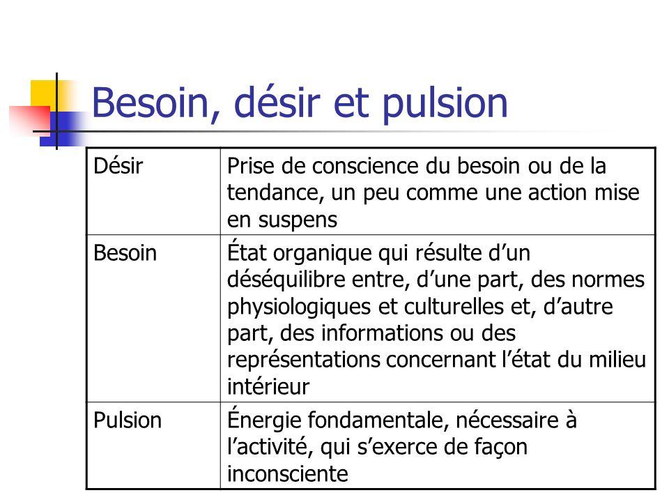 Besoin, désir et pulsion