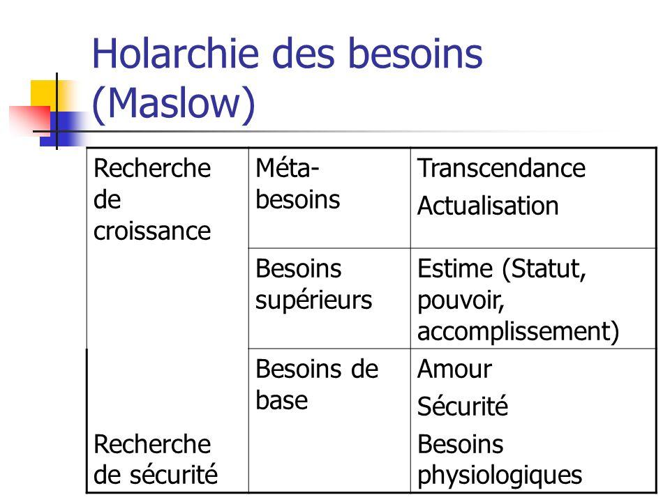 Holarchie des besoins (Maslow)