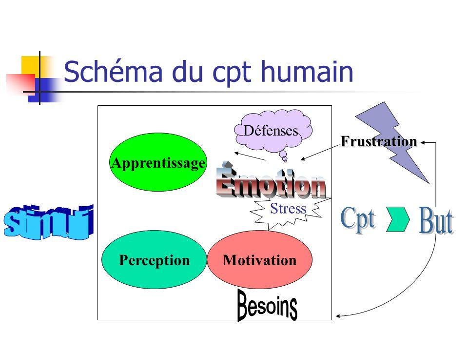 Schéma du cpt humain Émotion stimuli Cpt But Besoins Défenses