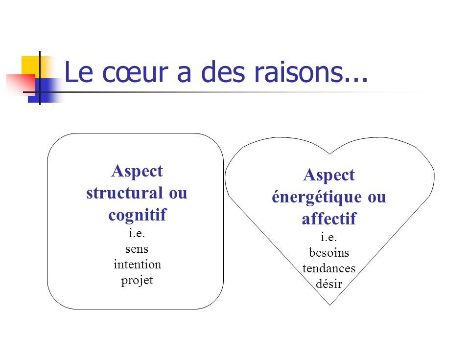 Le cœur a des raisons... Aspect Aspect énergétique ou affectif