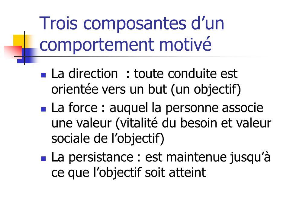 Trois composantes d'un comportement motivé