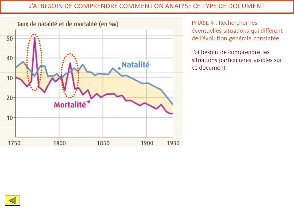 J'AI BESOIN DE COMPRENDRE COMMENT ON ANALYSE CE TYPE DE DOCUMENT
