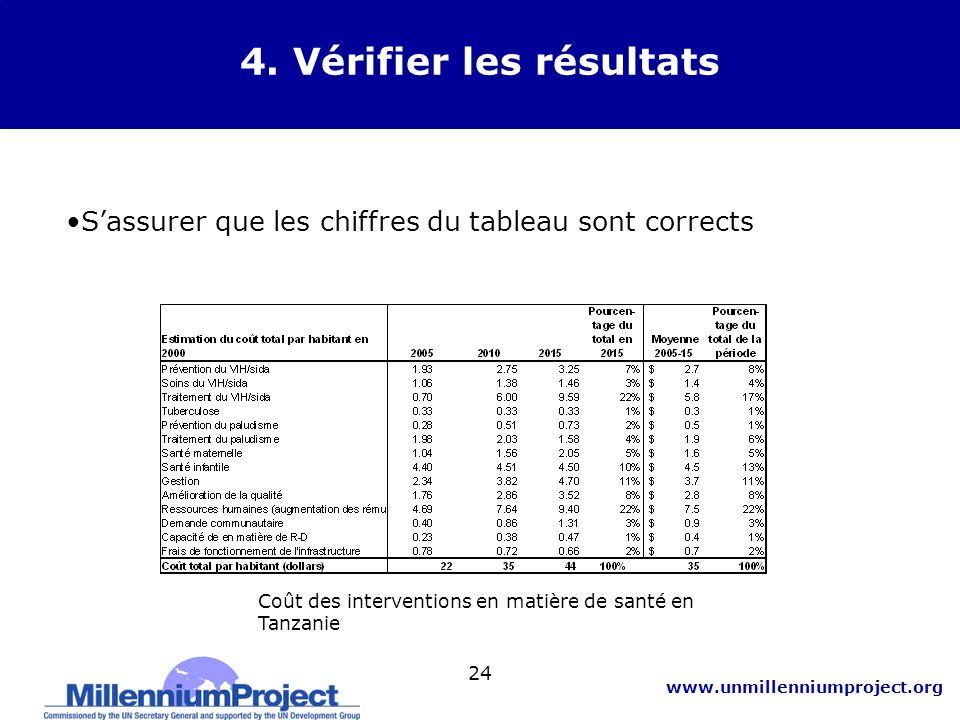 4. Vérifier les résultats