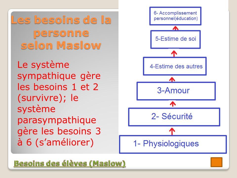 Les besoins de la personne selon Maslow