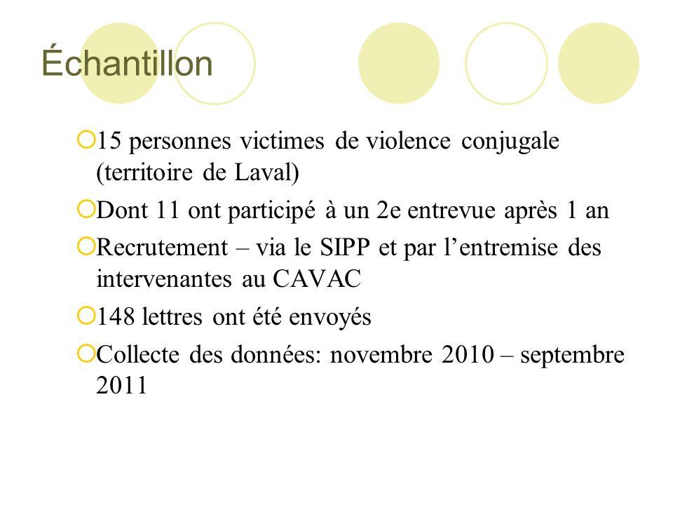 Échantillon 15 personnes victimes de violence conjugale (territoire de Laval) Dont 11 ont participé à un 2e entrevue après 1 an.
