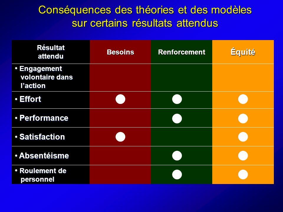 Conséquences des théories et des modèles sur certains résultats attendus