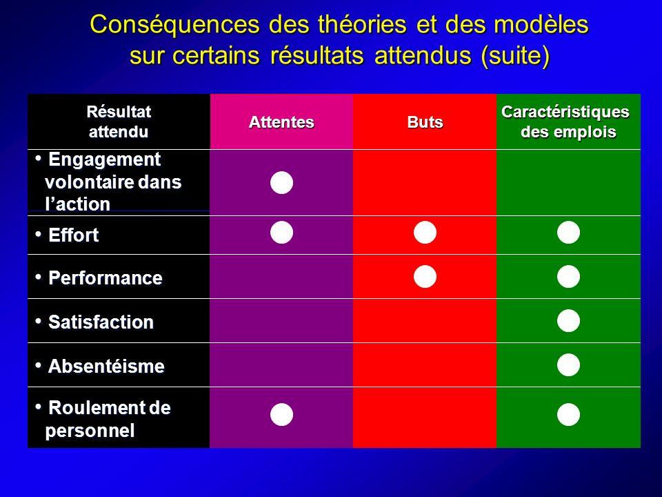 Conséquences des théories et des modèles sur certains résultats attendus (suite)