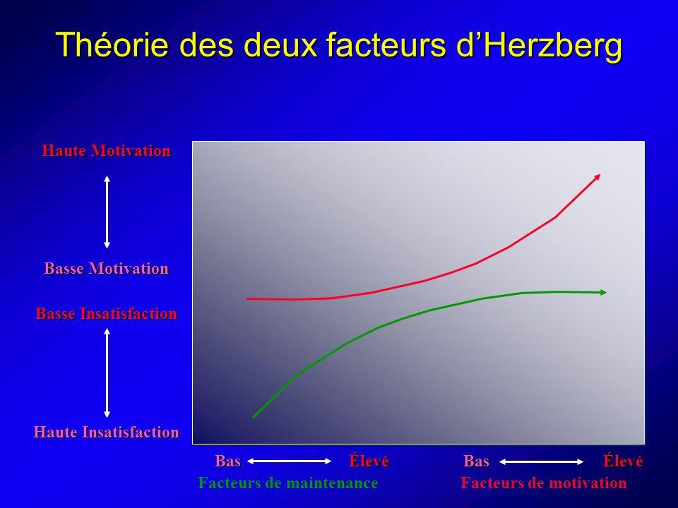 Théorie des deux facteurs d'Herzberg