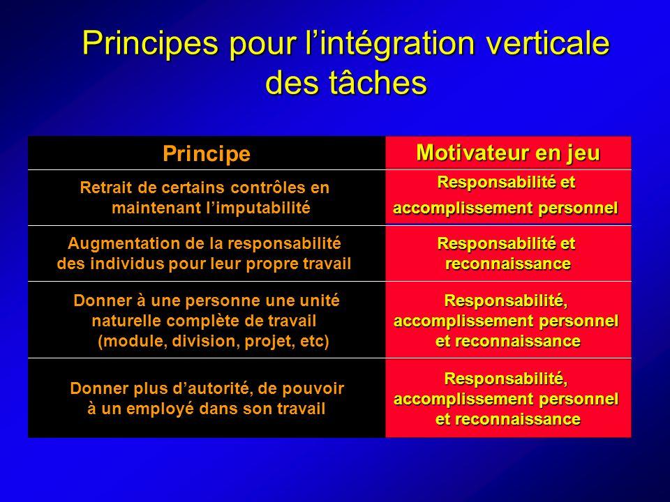 Principes pour l'intégration verticale des tâches