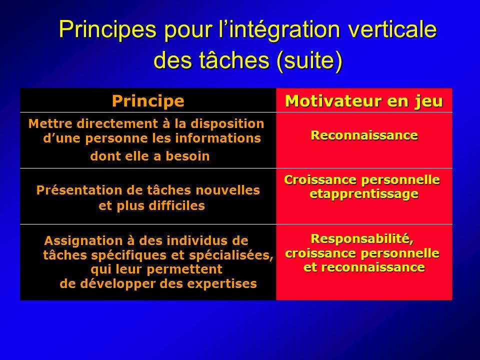 Principes pour l'intégration verticale des tâches (suite)