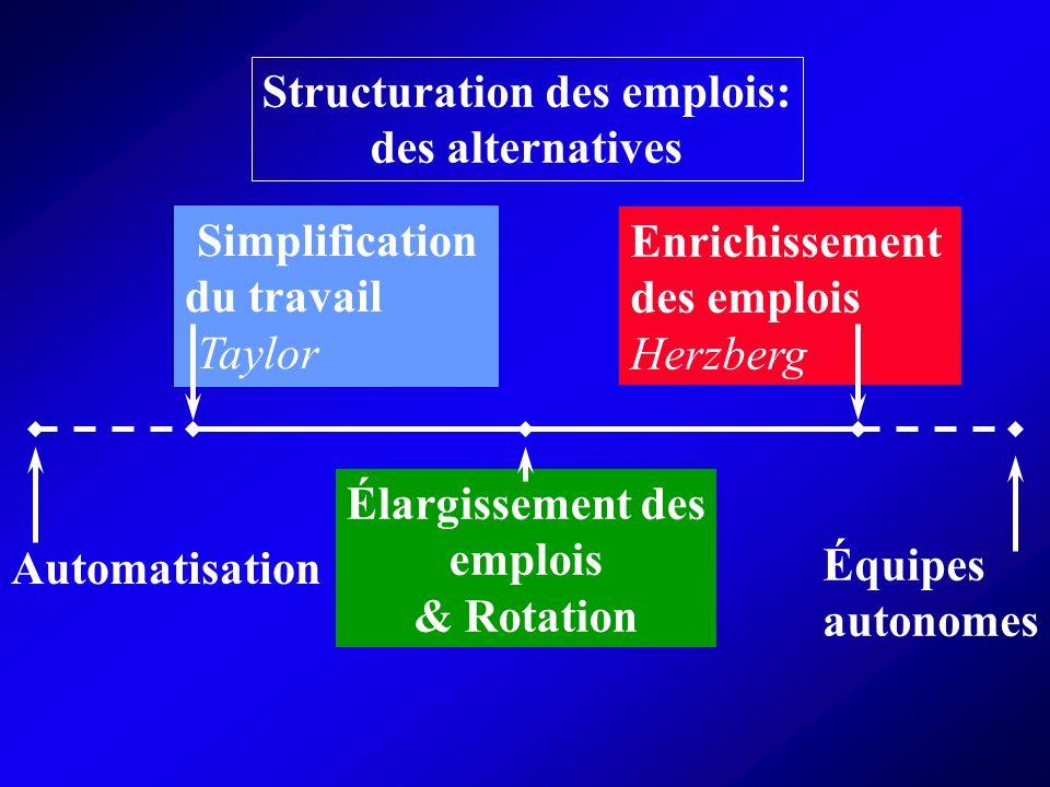 Structuration des emplois: