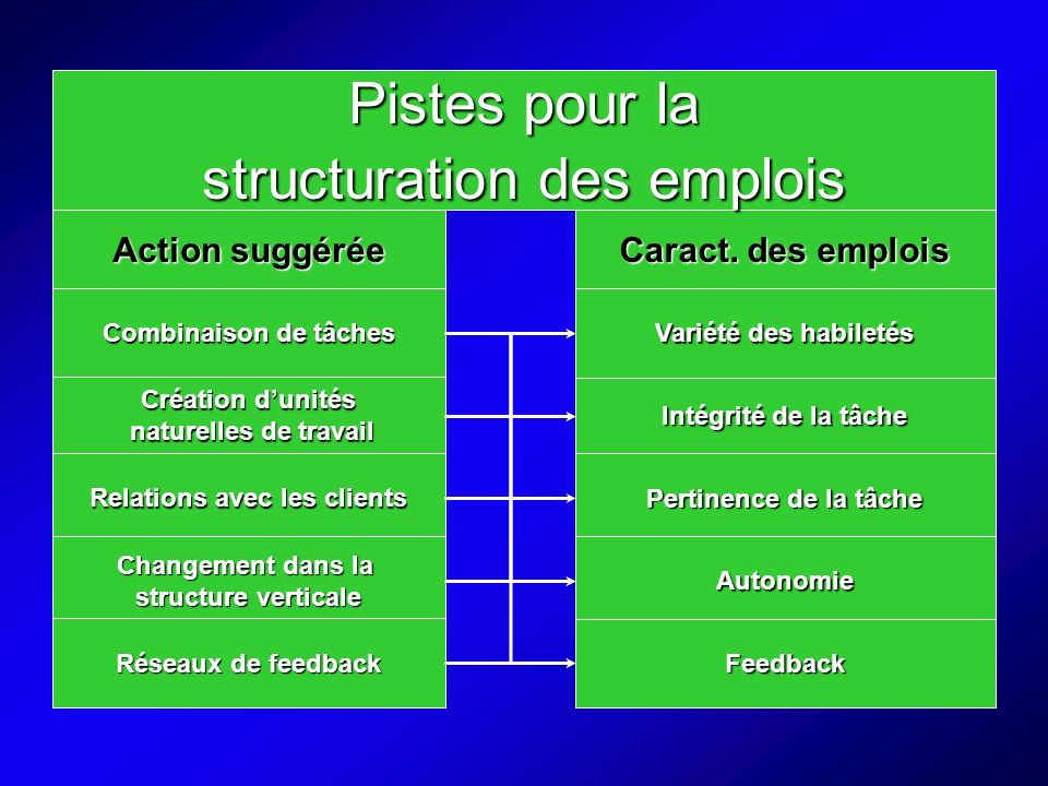 Pistes pour la structuration des emplois