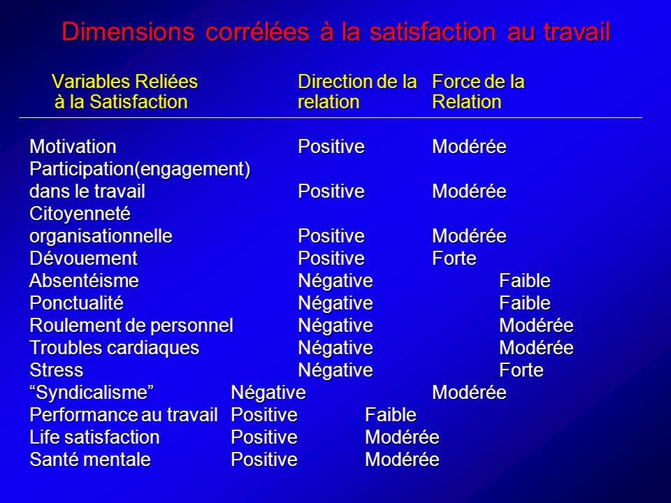 Dimensions corrélées à la satisfaction au travail