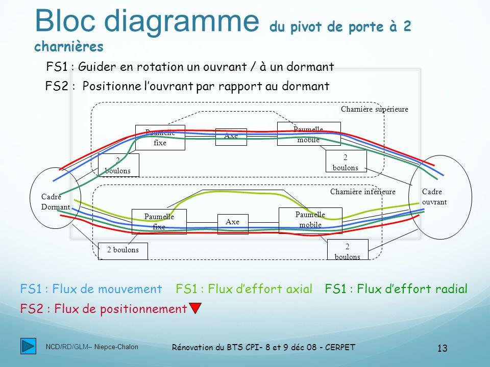 Bloc diagramme du pivot de porte à 2 charnières