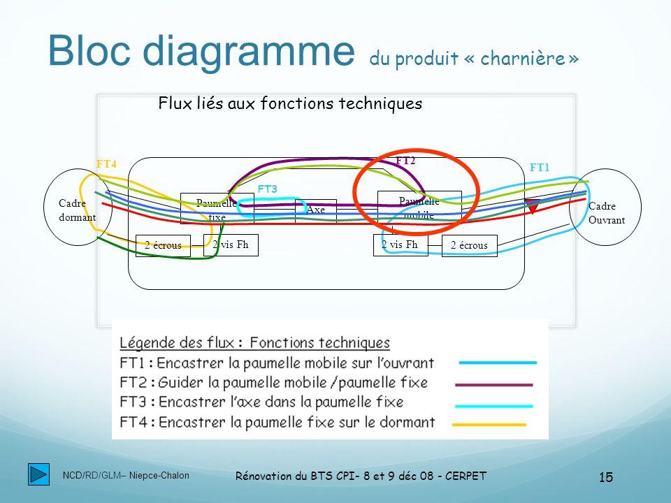 Bloc diagramme du produit « charnière »