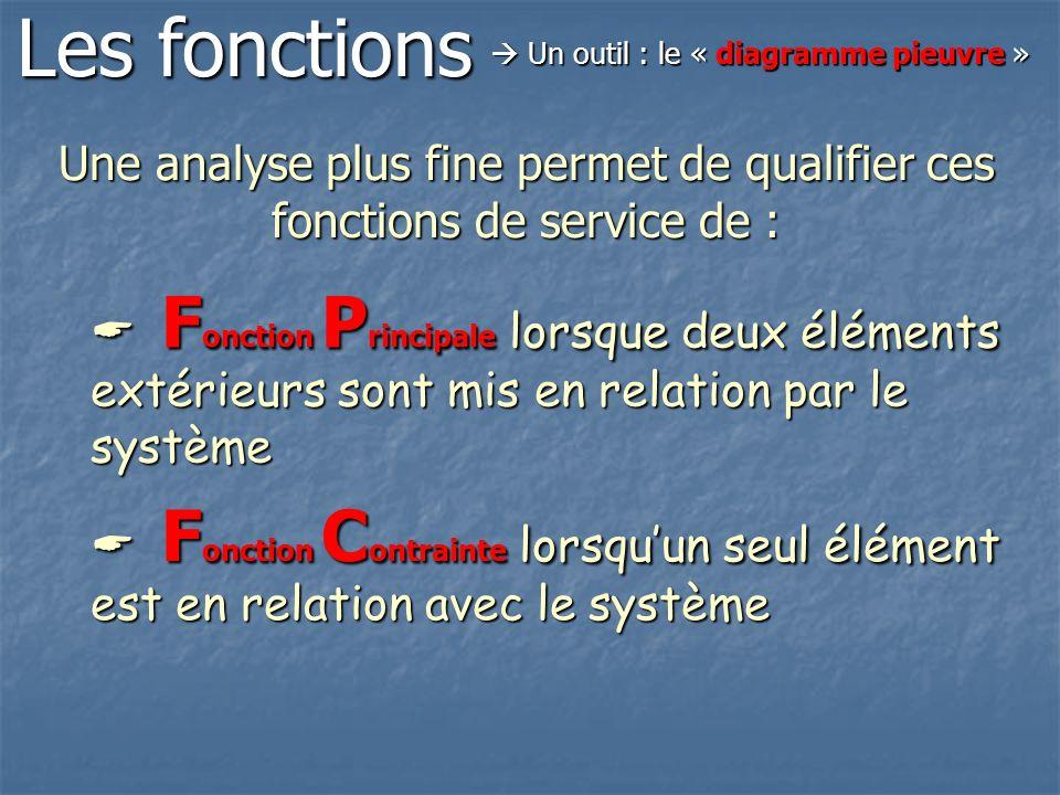 Les fonctions  Un outil : le « diagramme pieuvre » Une analyse plus fine permet de qualifier ces fonctions de service de :