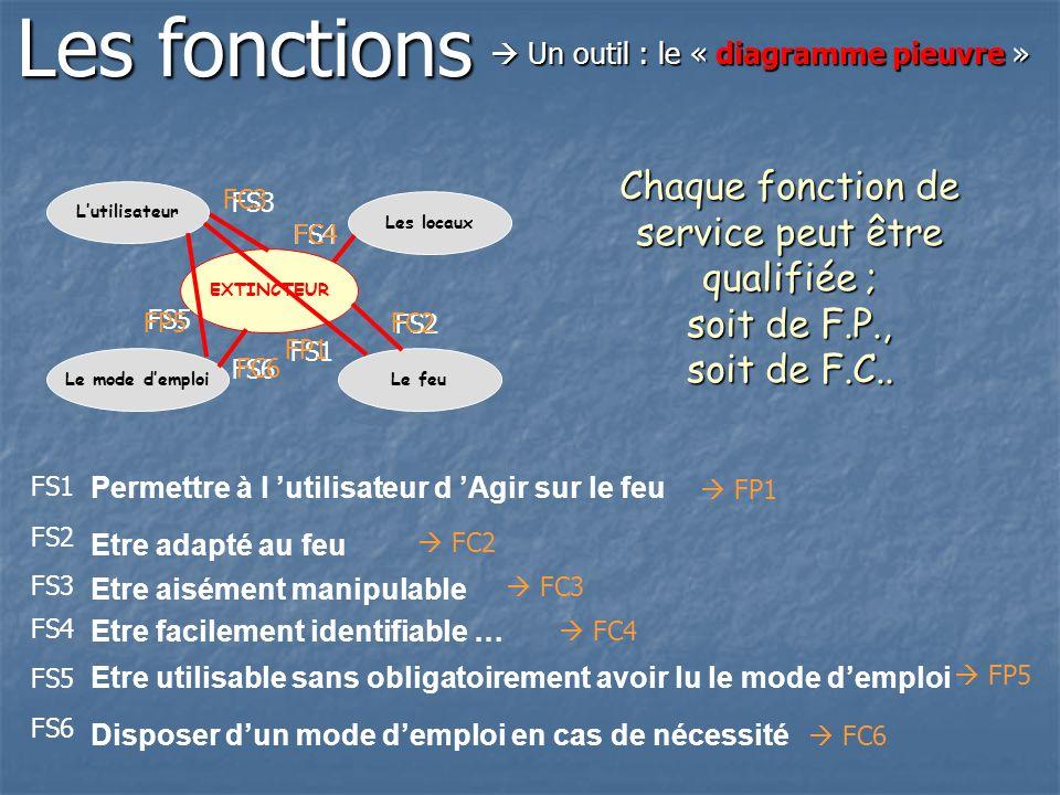 Les fonctions  Un outil : le « diagramme pieuvre » Chaque fonction de service peut être qualifiée ; soit de F.P., soit de F.C..