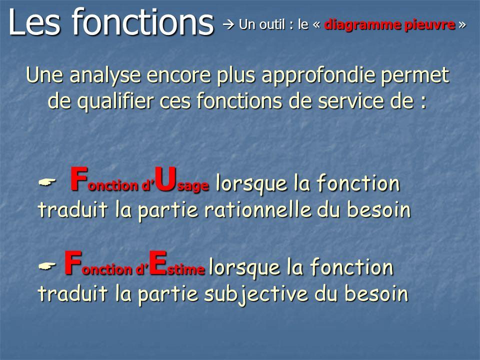 Les fonctions  Un outil : le « diagramme pieuvre » Une analyse encore plus approfondie permet de qualifier ces fonctions de service de :