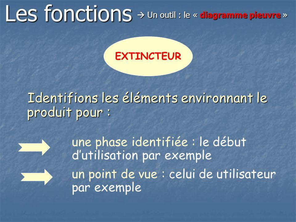 Les fonctions Identifions les éléments environnant le produit pour :