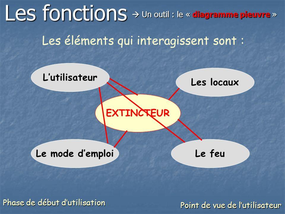 Les fonctions Les éléments qui interagissent sont : L'utilisateur