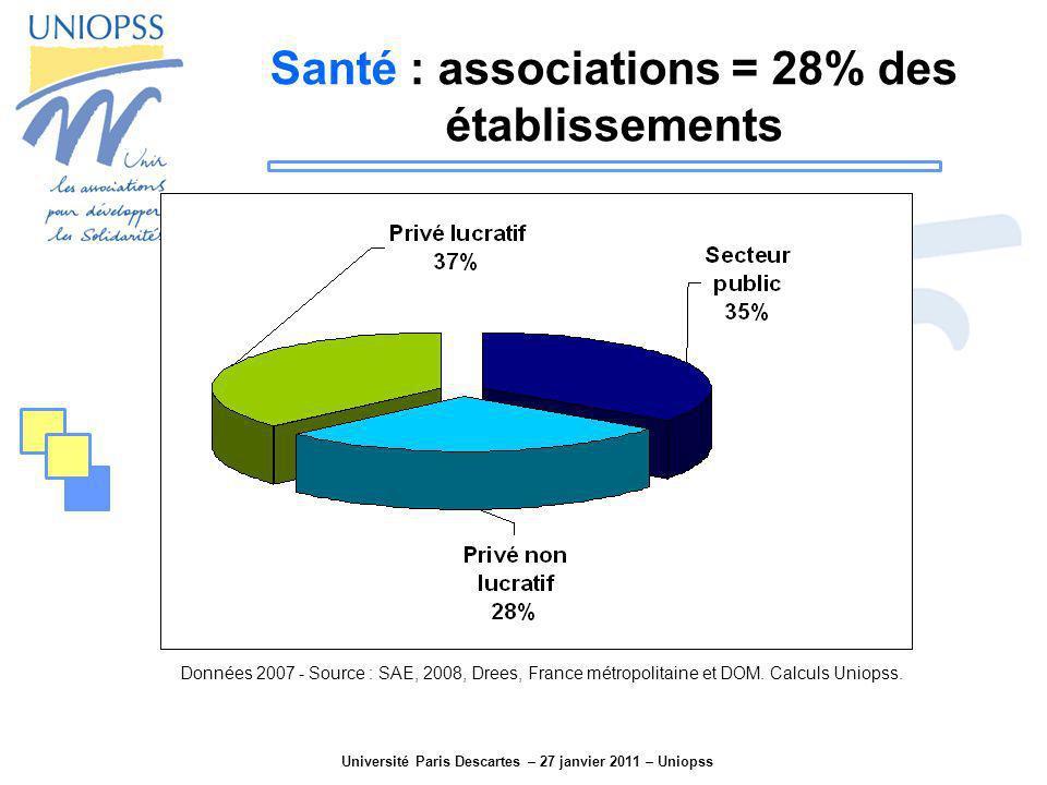 Santé : associations = 28% des établissements