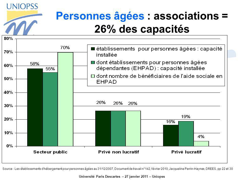 Personnes âgées : associations = 26% des capacités