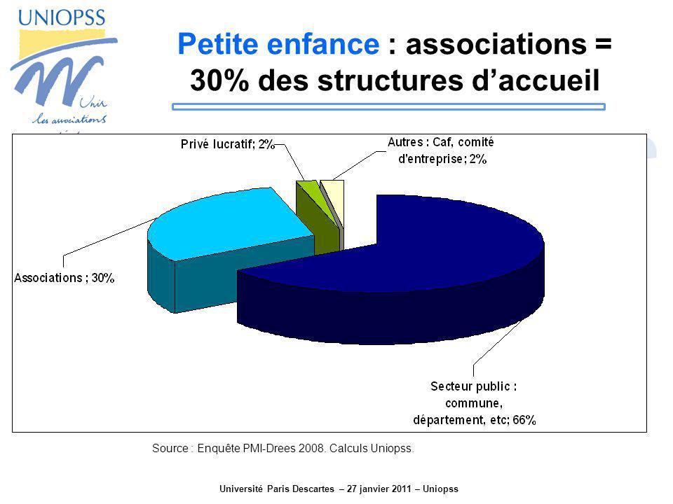 Petite enfance : associations = 30% des structures d'accueil