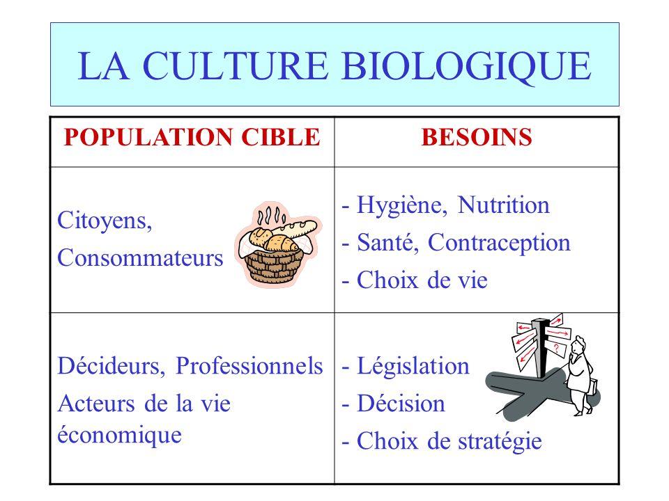 LA CULTURE BIOLOGIQUE POPULATION CIBLE BESOINS Citoyens, Consommateurs
