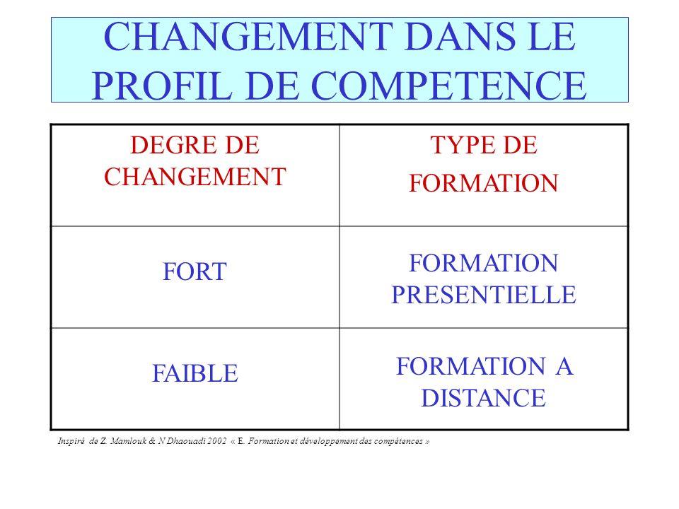 CHANGEMENT DANS LE PROFIL DE COMPETENCE