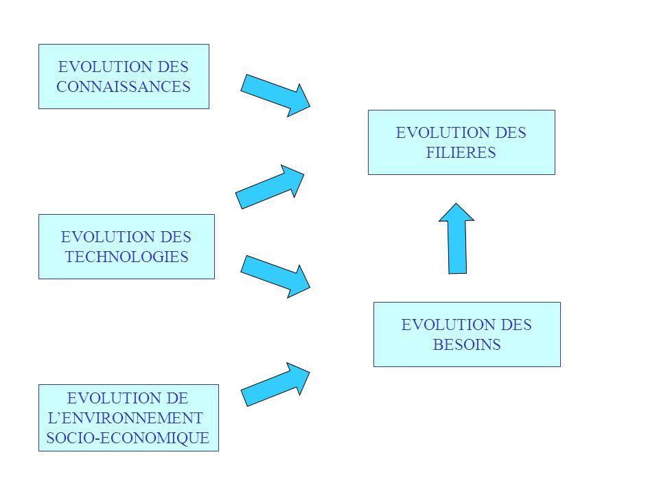 EVOLUTION DES CONNAISSANCES. EVOLUTION DES. FILIERES. EVOLUTION DES. TECHNOLOGIES. EVOLUTION DES.