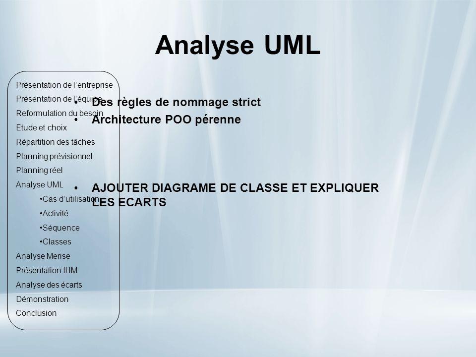 Analyse UML Des règles de nommage strict Architecture POO pérenne
