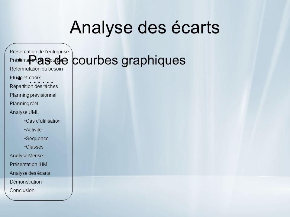 Analyse des écarts Pas de courbes graphiques ……