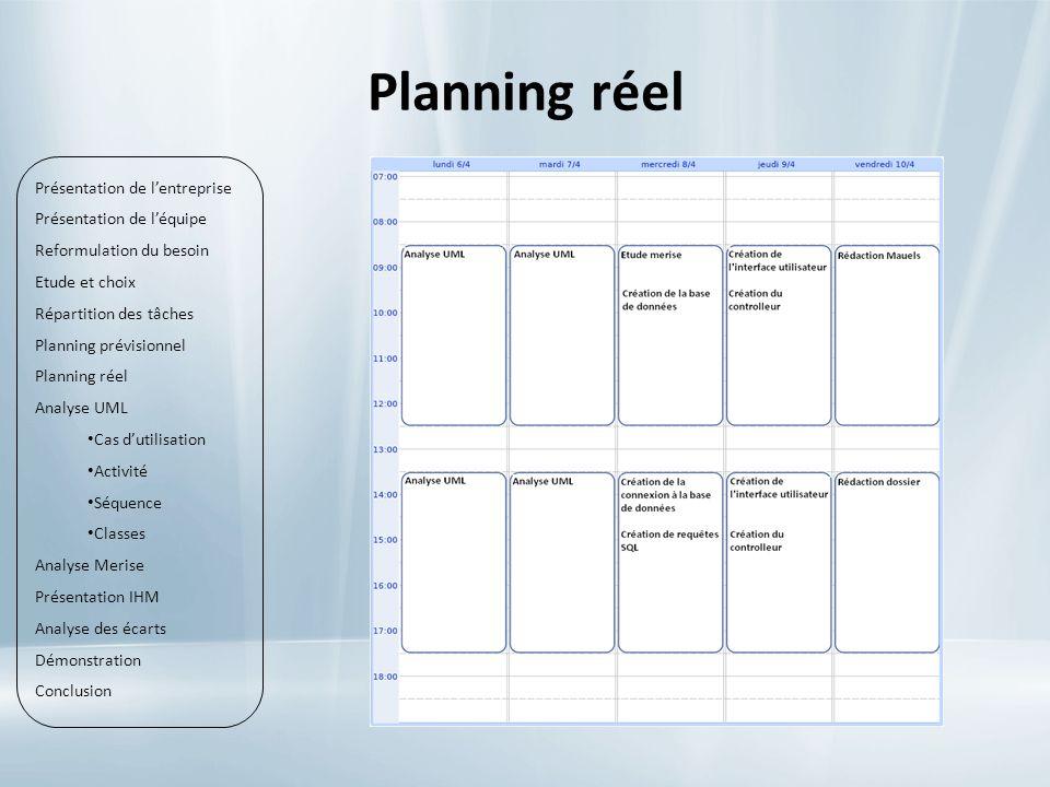Planning réel Présentation de l'entreprise Présentation de l'équipe