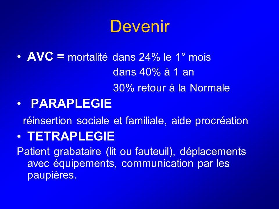 Devenir AVC = mortalité dans 24% le 1° mois PARAPLEGIE TETRAPLEGIE