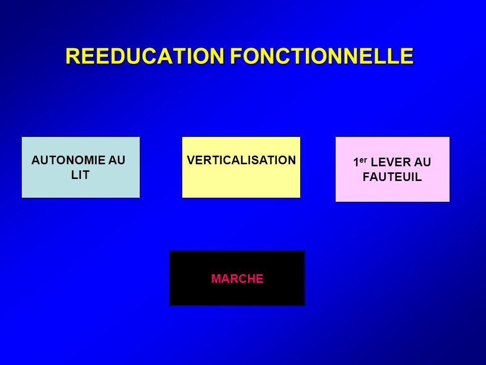 REEDUCATION FONCTIONNELLE