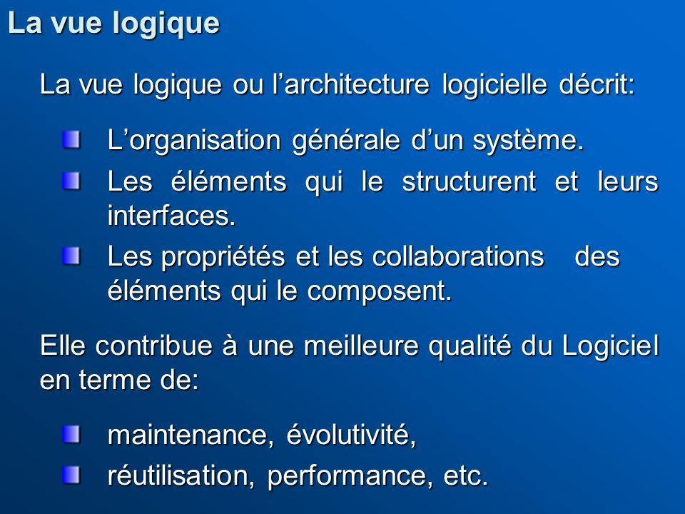 La vue logique ou l'architecture logicielle décrit: