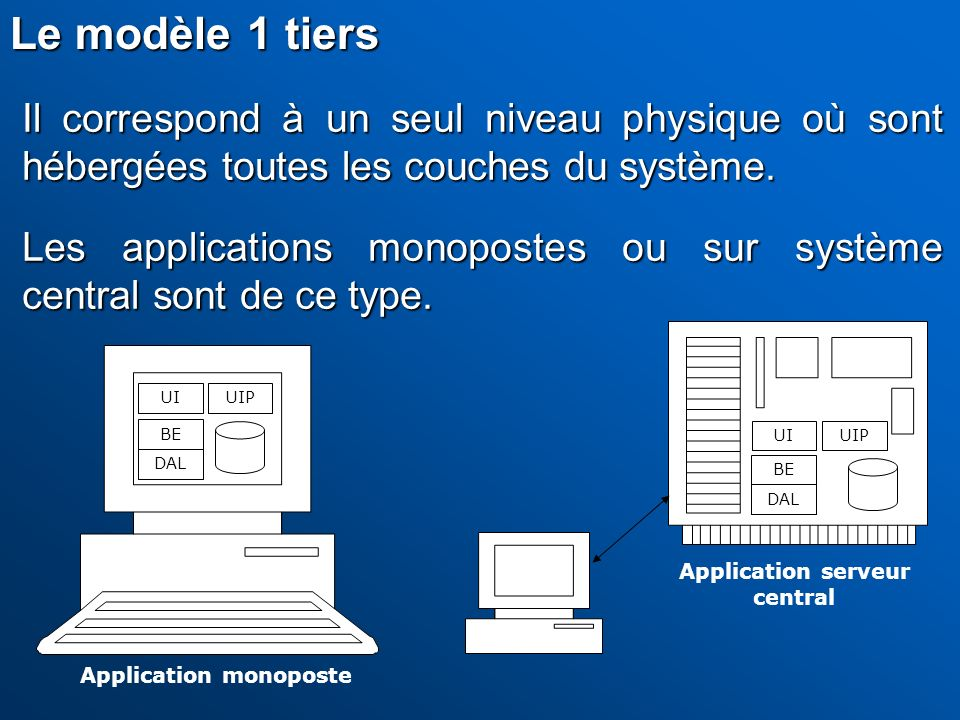 Application serveur central Application monoposte