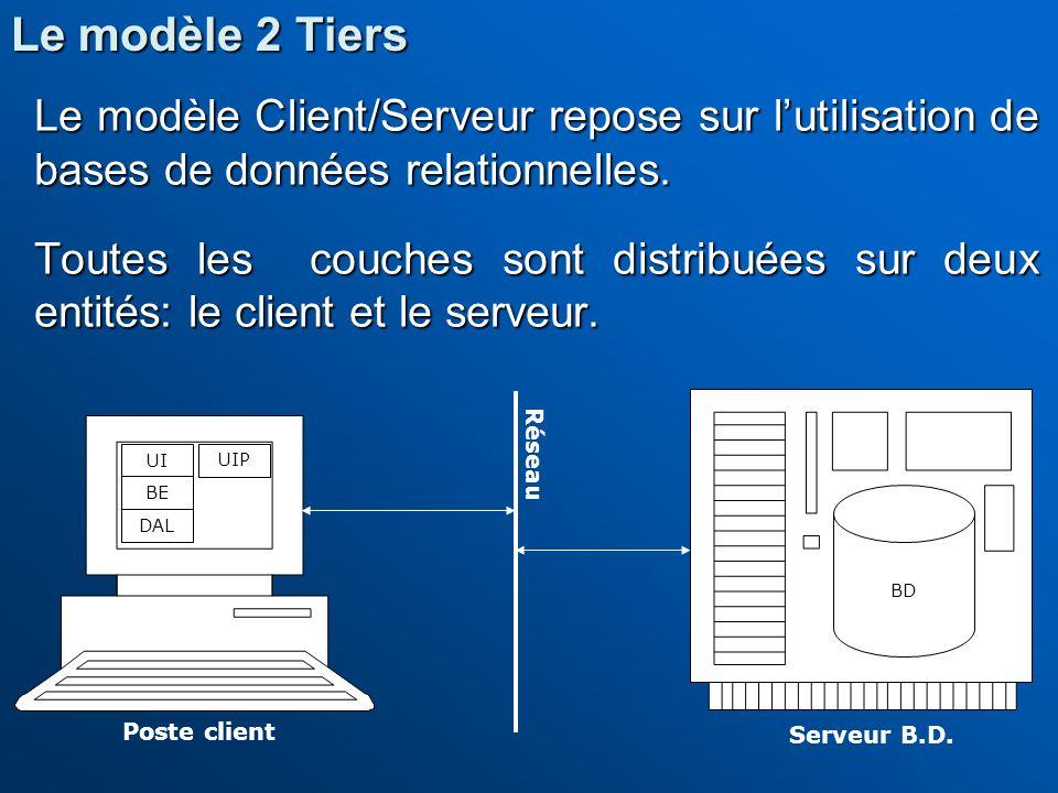 Le modèle 2 Tiers Le modèle Client/Serveur repose sur l'utilisation de bases de données relationnelles.