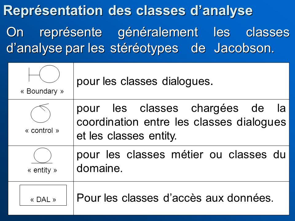 Représentation des classes d'analyse