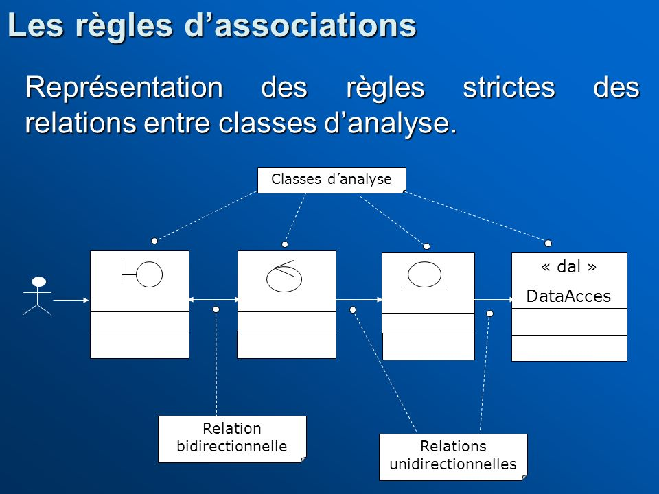 Les règles d'associations
