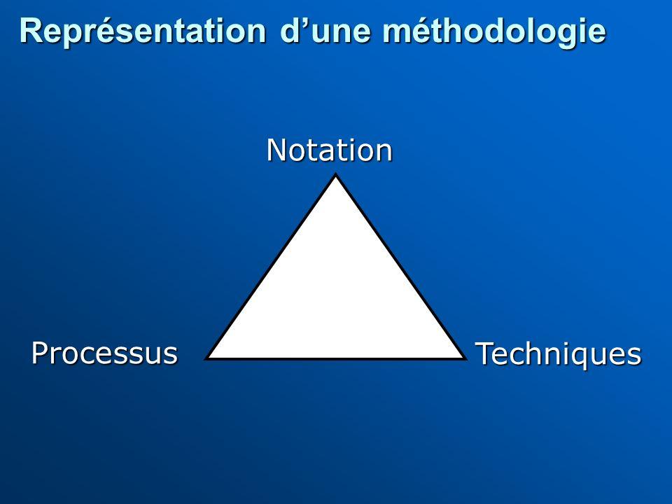 Représentation d'une méthodologie