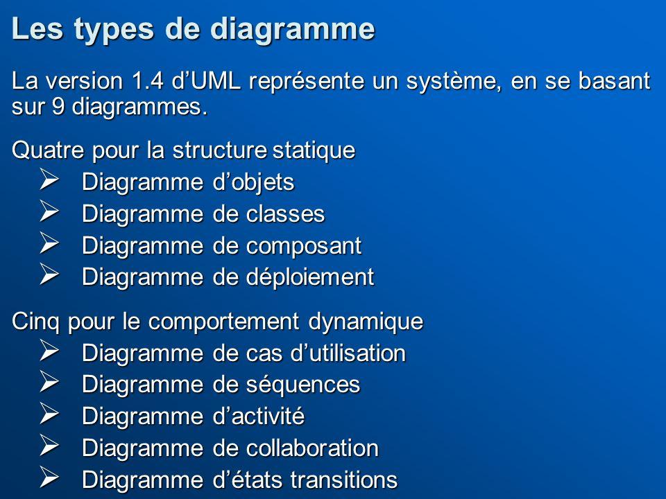 Les types de diagramme La version 1.4 d'UML représente un système, en se basant sur 9 diagrammes. Quatre pour la structure statique.