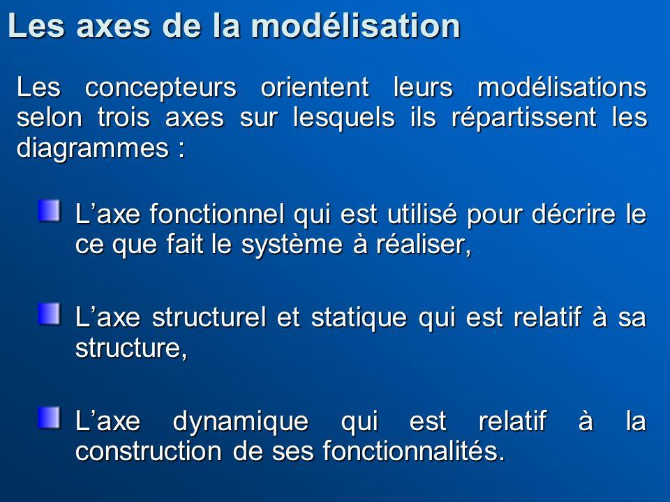 Les axes de la modélisation