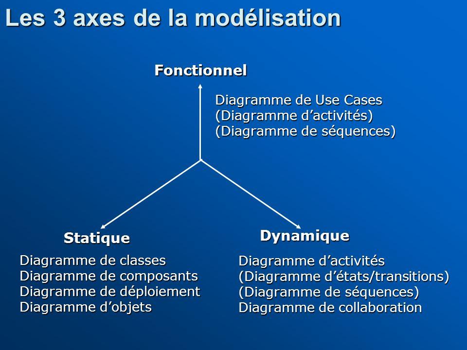 Les 3 axes de la modélisation