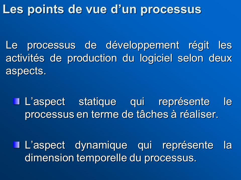 Les points de vue d'un processus