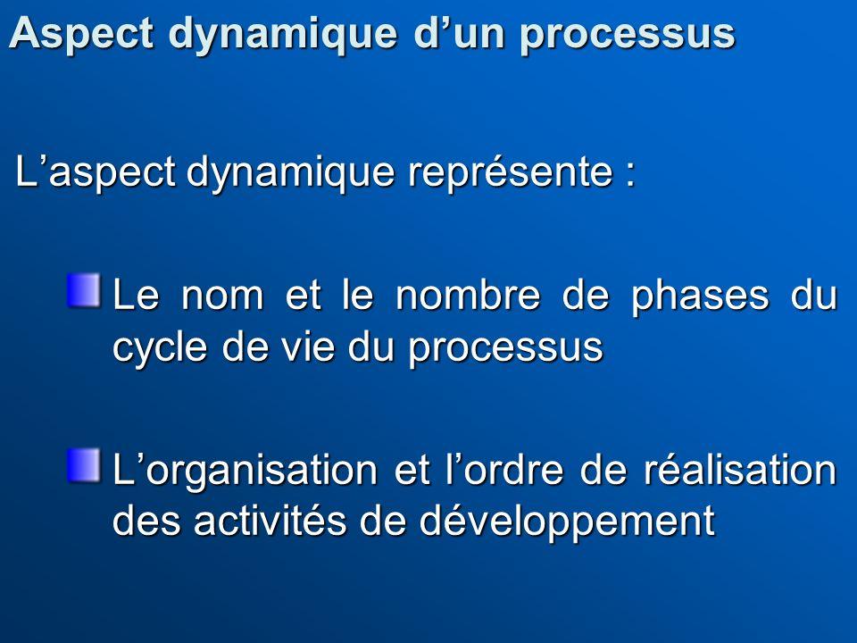 Aspect dynamique d'un processus