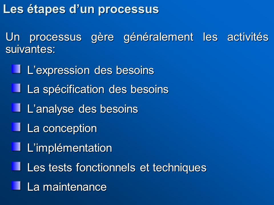 Les étapes d'un processus