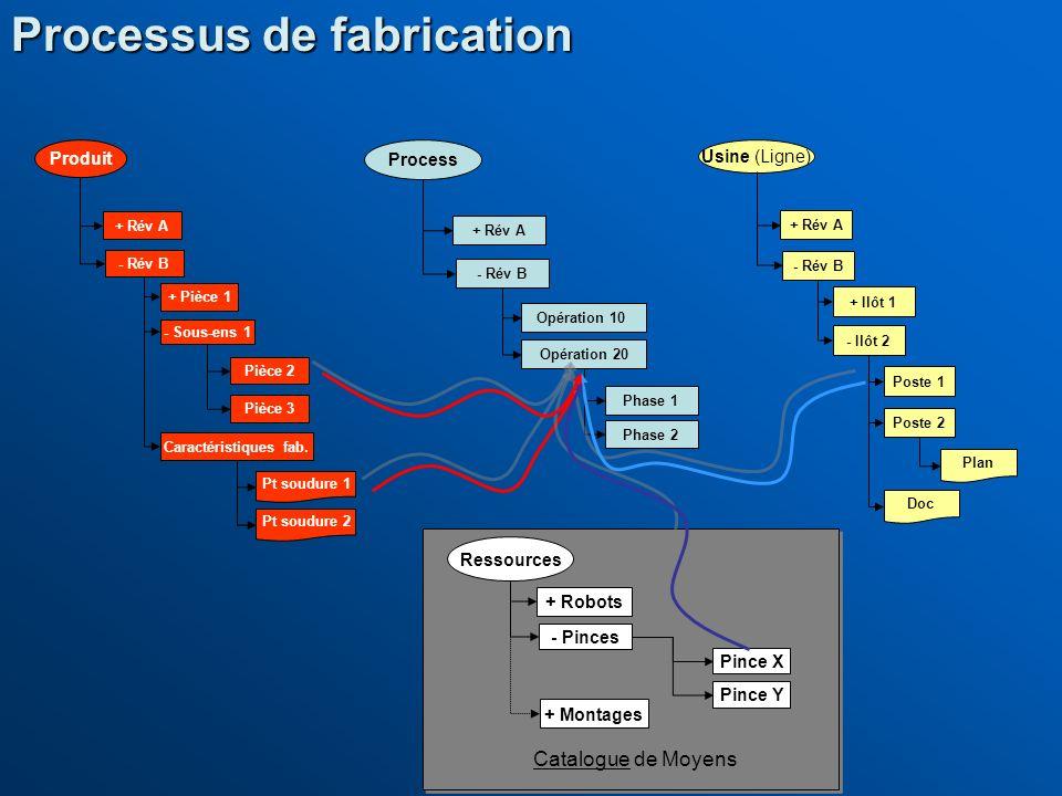 Processus de fabrication