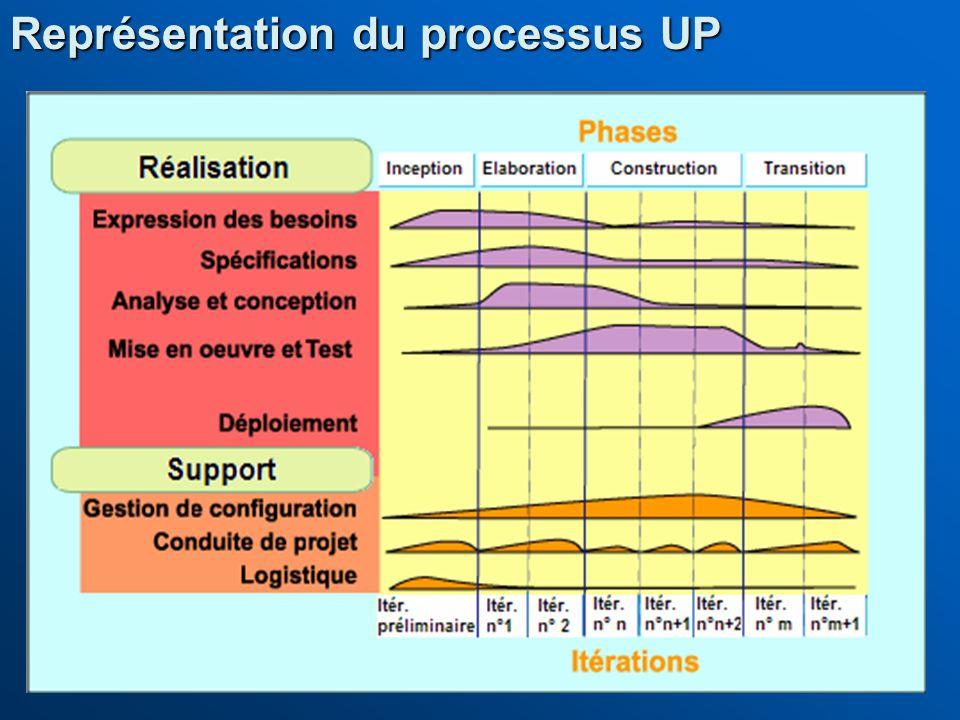 Représentation du processus UP