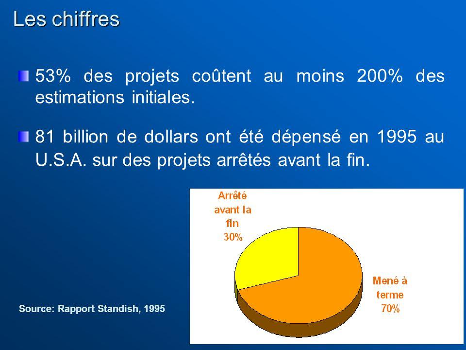 Les chiffres 53% des projets coûtent au moins 200% des estimations initiales.
